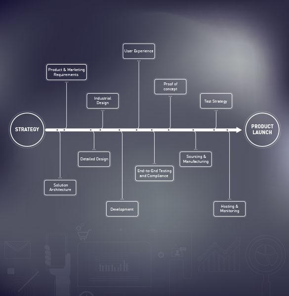 Connected Mobile Device Development Management Services Harman